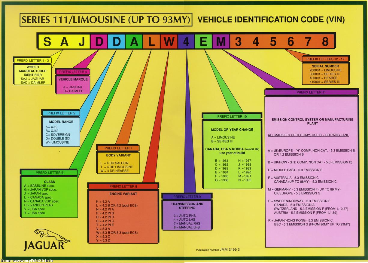 Vin To Year Chart 1949 Chevy Decoder Decode Jaguar Lookup Tables Forums